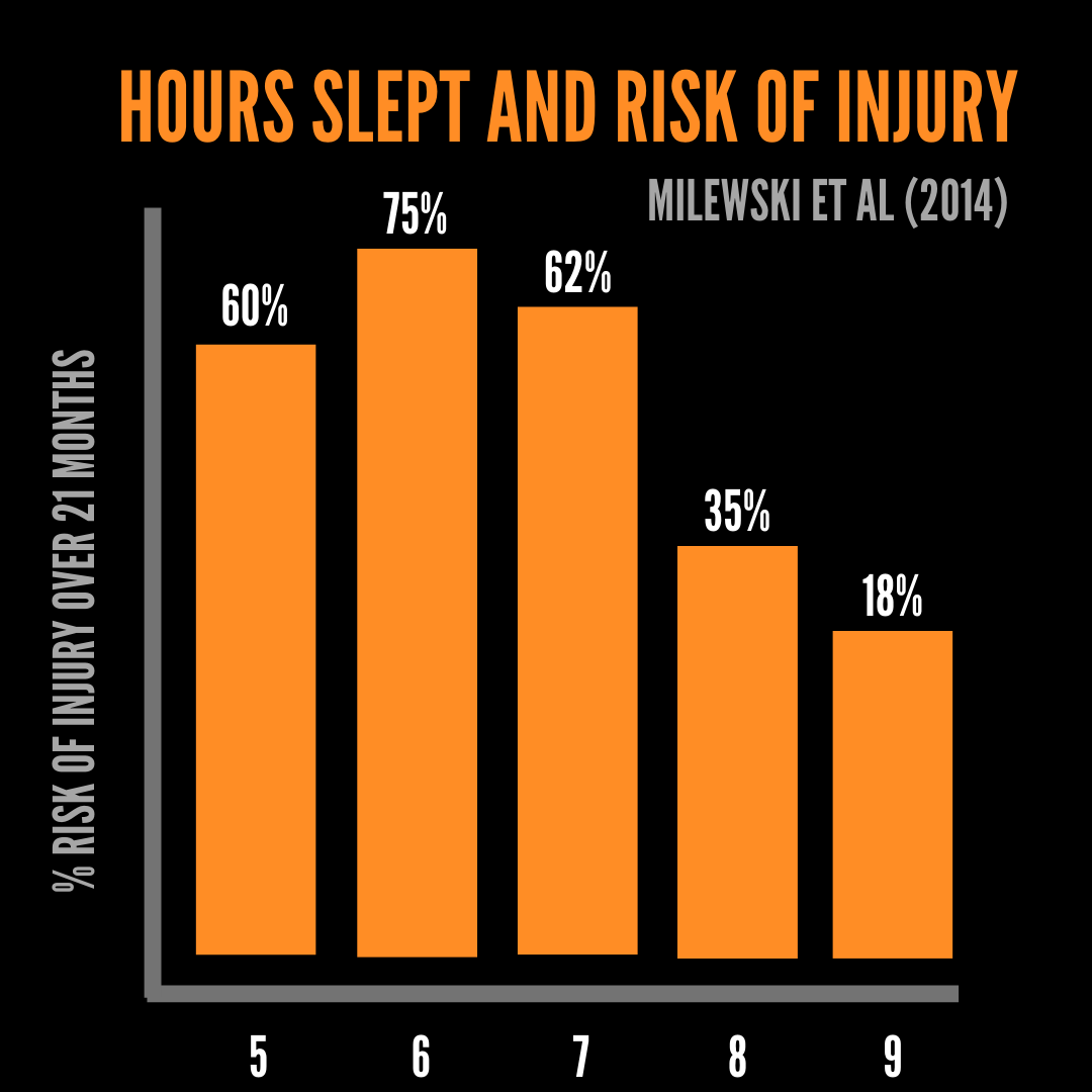 Hours slept and injury risk